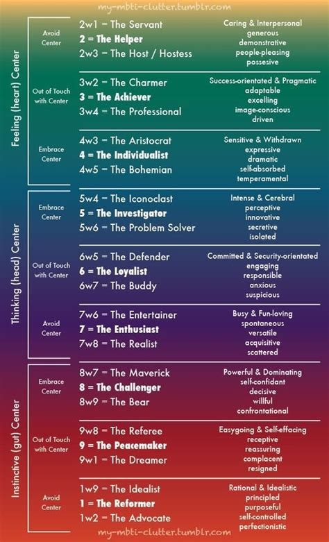 As an INFJ, were your enneagram results surprising to you